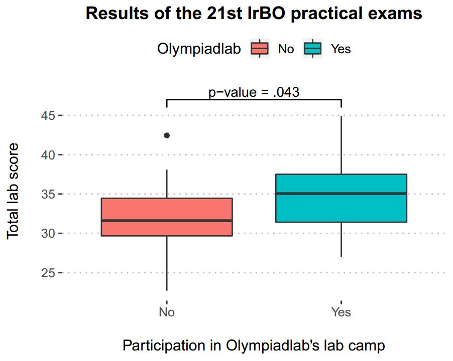 نمودار مقایسه نتایج شرکت کنندگان در دوره آزمایشاه المپیادلب با سایر المپیادی ها در دوره 21ام المپیاد زیست