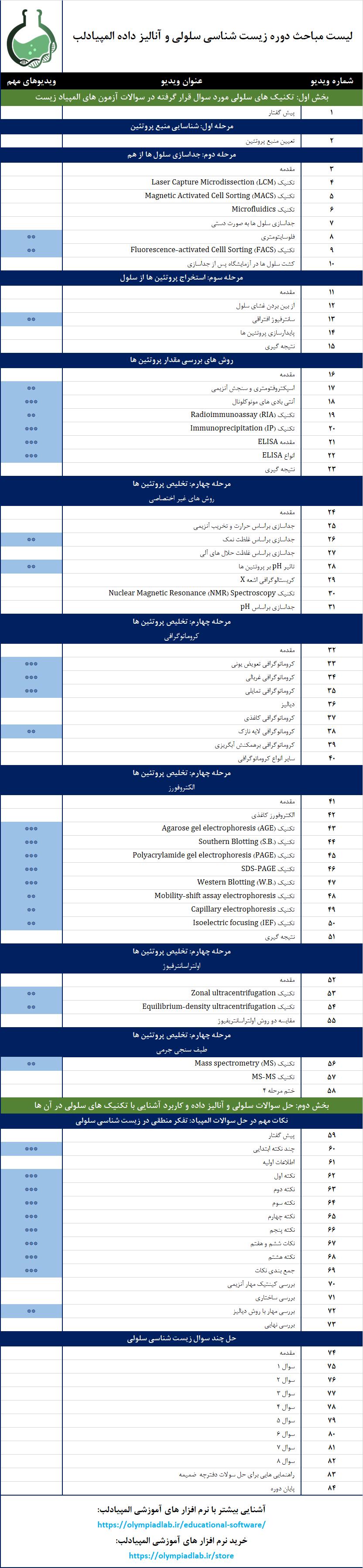 لیست مباحث دوره زیست شناسی سلولی و آنالیز داده المپیادلب